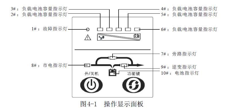 山特UPS,操作显示面板,开机流程